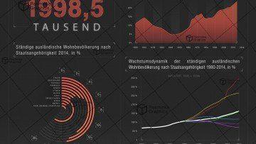 Infografik_Migration und ausländische Bevölkerung in der Schweiz