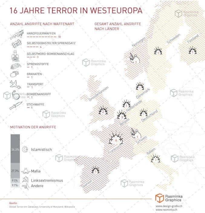 Terrorismus in Westeuropa