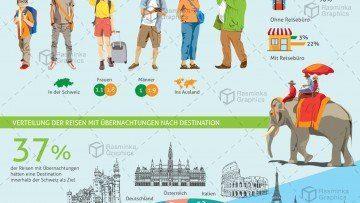 Infografik Wohin reisen die Schweizer