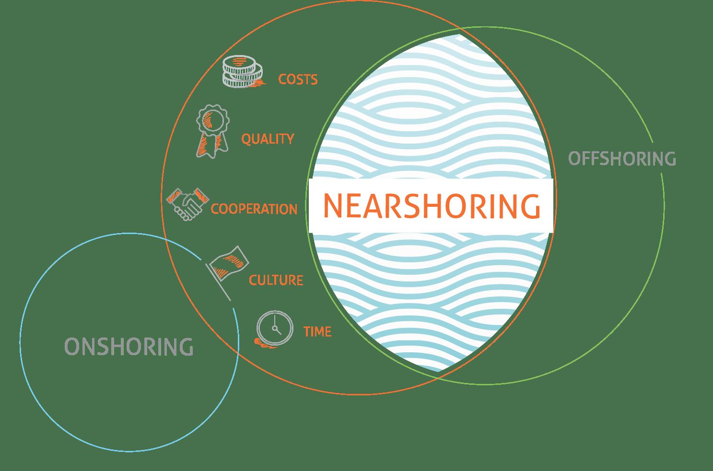 Onshoring, Nearshoring, Offshoring Zzusammenhang