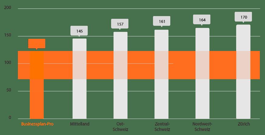 bsuinessplan-pro und andere treuhänder preisvergleich (70-100 chf)