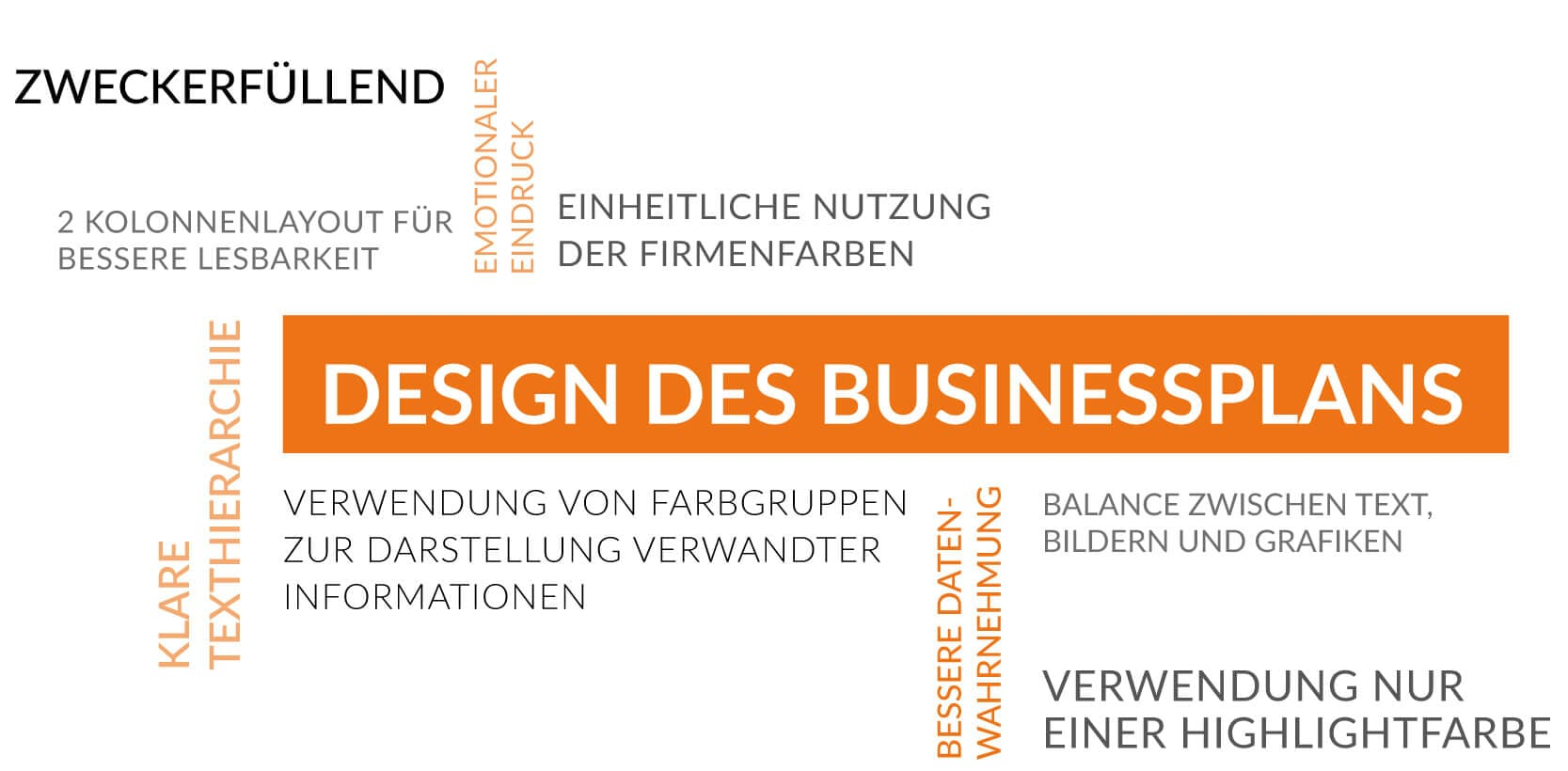 Design des business plans